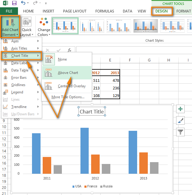 Click on 'Add Chart Element' in the Chart Layouts group on the DESIGN tab to insert a chart title