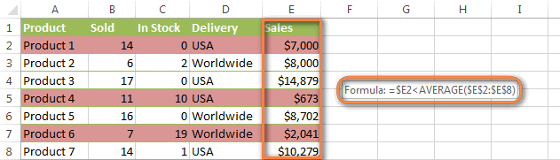 A conditional formatting rule to highlight values below average