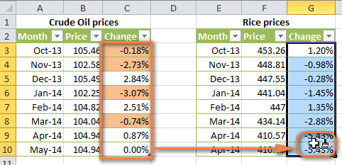 How To Use Conditional Formatting In Excel 2010 2013 And 2007