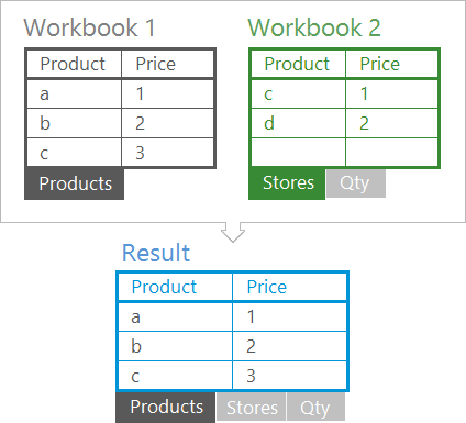 Combine sheets from multiple workbooks into one book