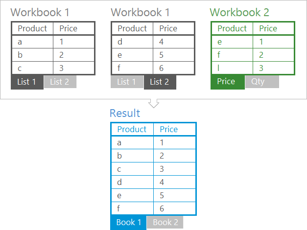 Printables Combine Data From Multiple Worksheets merge multiple excel worksheets into 1 consolidate data in workbooks one file