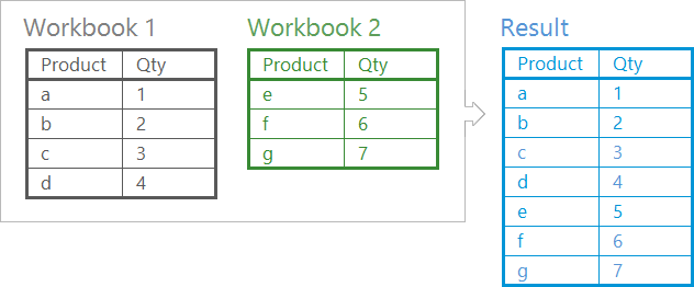 Merge multiple Excel worksheets into 1 - Consolidate Worksheets ...