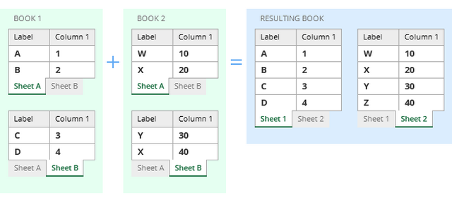 Copy several worksheets into one Consolidate Worksheets Wizard – Combine Excel Worksheets into One