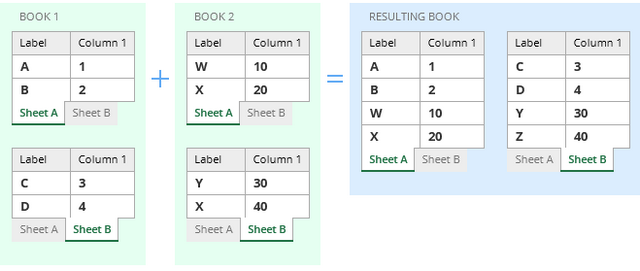 Copy several worksheets into one Consolidate Worksheets Wizard – Combine Multiple Excel Worksheets into One