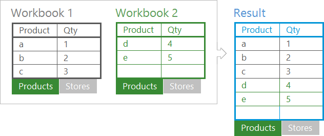 Merge identically named sheets and place them to another workbook