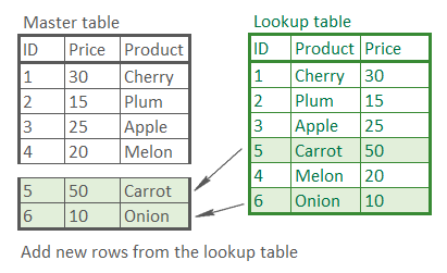 Add non-matching rows to the end of the Master Table