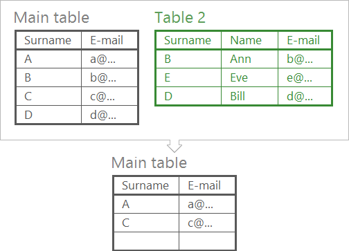 Compare Excel worksheets & delete duplicates