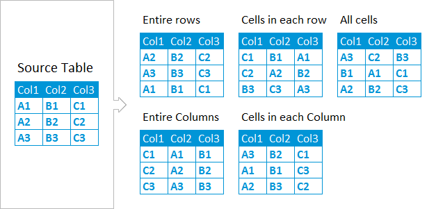 Shuffle cells in a table