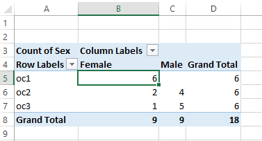 Pivot table to count males and females
